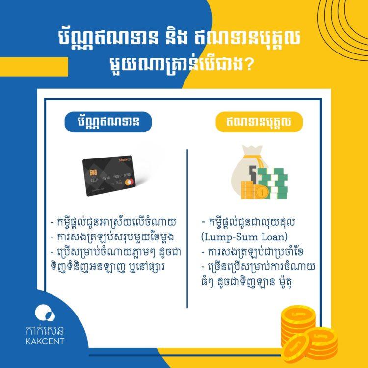 ប័ណ្ណឥណទាន (Credit Card) និង ឥណទានបុគ្គល (Personal Loan)