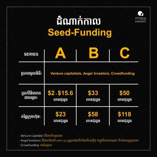 ដំណាក់កាល Seed-funding: